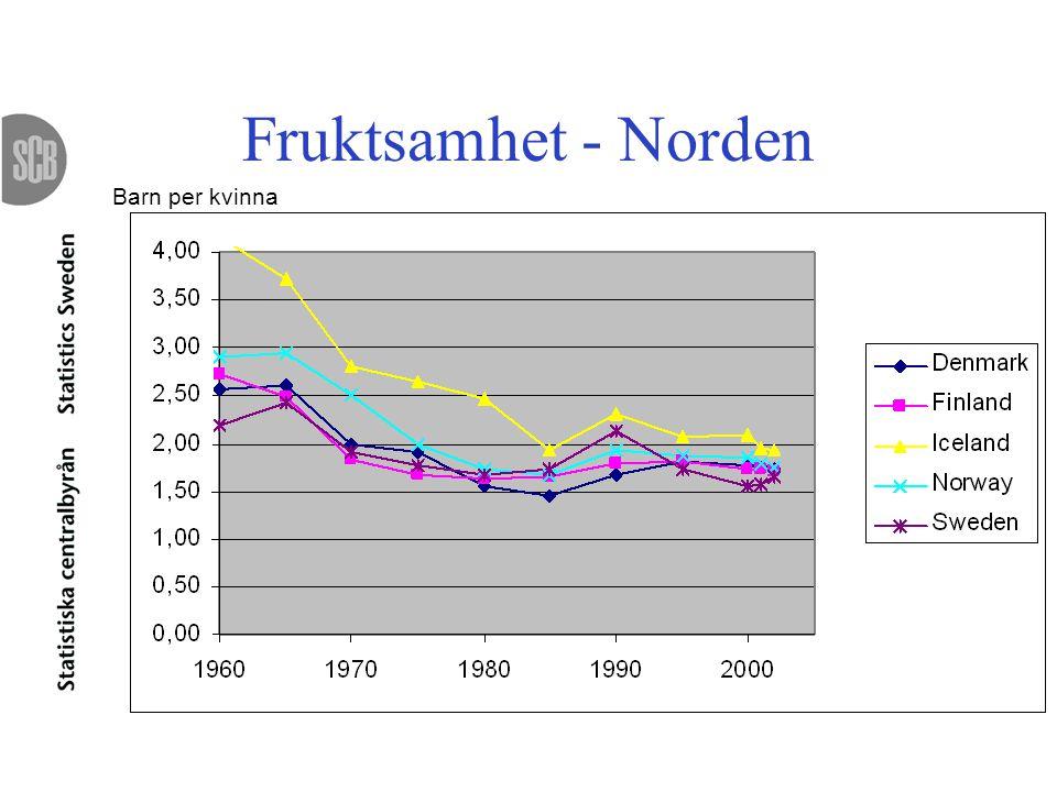 Fruktsamhet - Norden Barn per kvinna