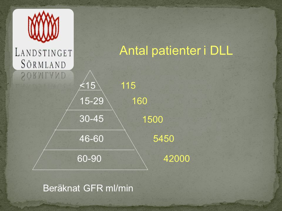 Antal patienter i DLL <15 115 15-29 160 30-45 1500 46-60 5450 60-90
