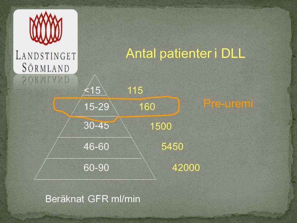 Antal patienter i DLL Pre-uremi <15 115 15-29 160 30-45 1500 46-60