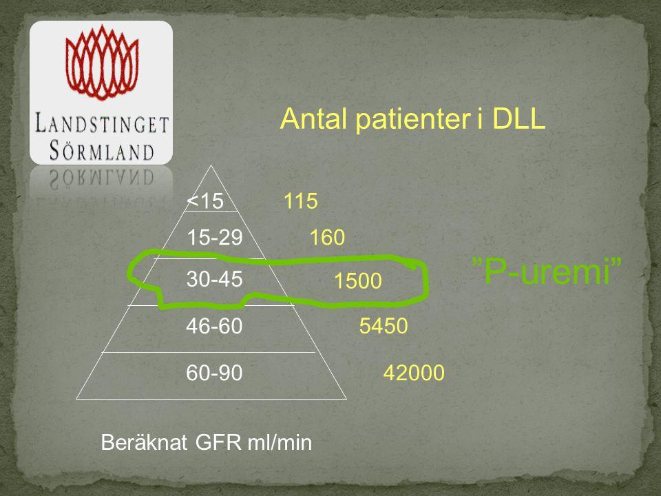 P-uremi Antal patienter i DLL <15 115 15-29 160 30-45 1500 46-60