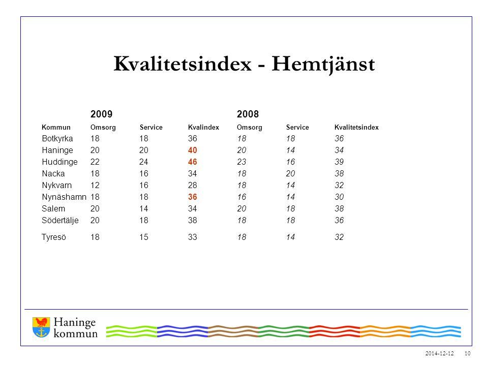 Kvalitetsindex - Hemtjänst