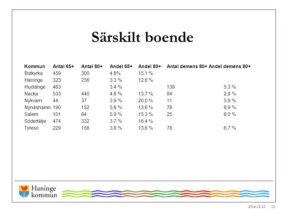Särskilt boende Kommun Antal 65+ Antal 80+ Andel 65+ Andel 80+ Antal demens 80+ Andel demens 80+ Botkyrka 459 300 4,8% 15,1 %