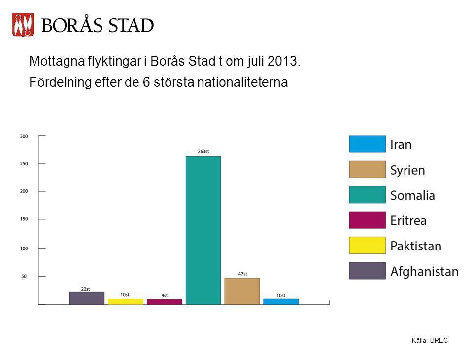 Mottagna flyktingar i Borås Stad t om juli 2013