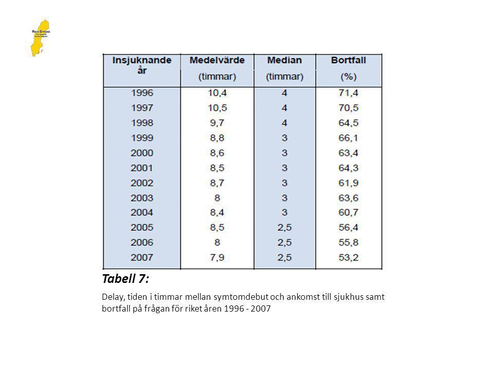 Tabell 7: Delay, tiden i timmar mellan symtomdebut och ankomst till sjukhus samt bortfall på frågan för riket åren 1996 - 2007.