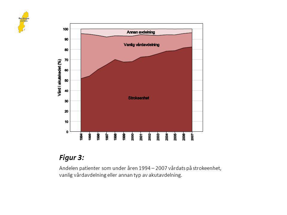 Figur 3: Andelen patienter som under åren 1994 – 2007 vårdats på strokeenhet, vanlig vårdavdelning eller annan typ av akutavdelning.