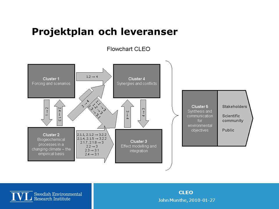Projektplan och leveranser