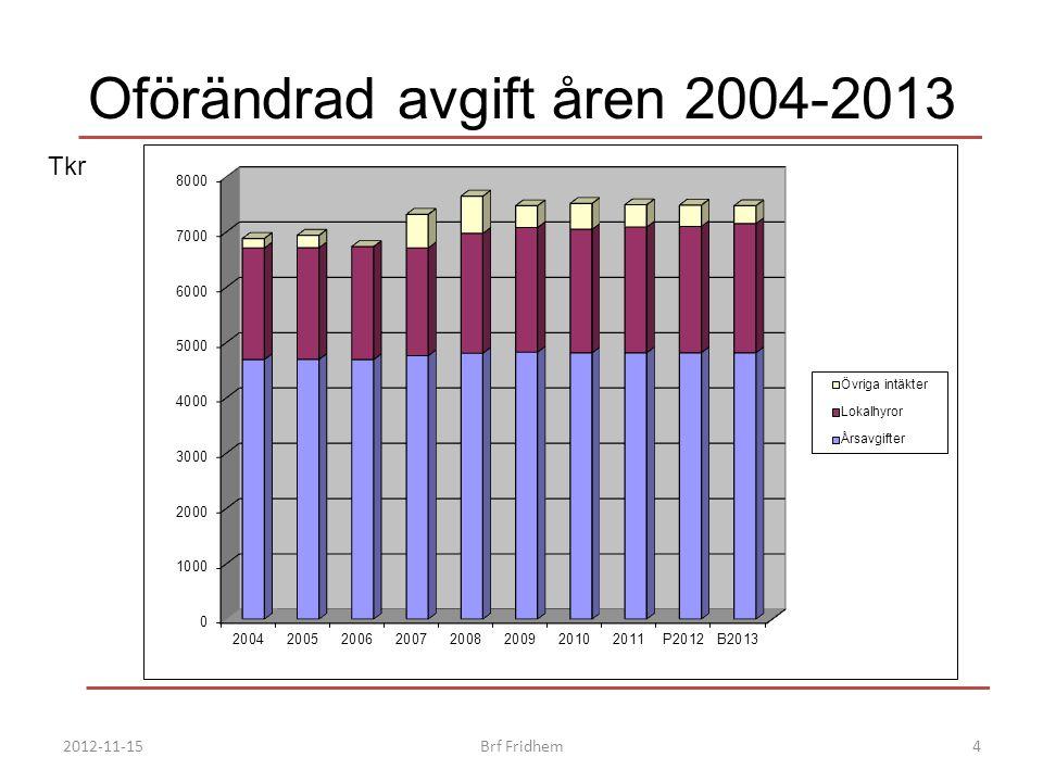 Oförändrad avgift åren 2004-2013