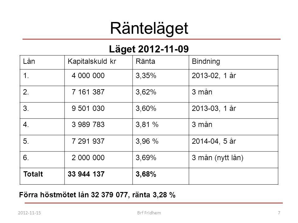 Förra höstmötet lån 32 379 077, ränta 3,28 %