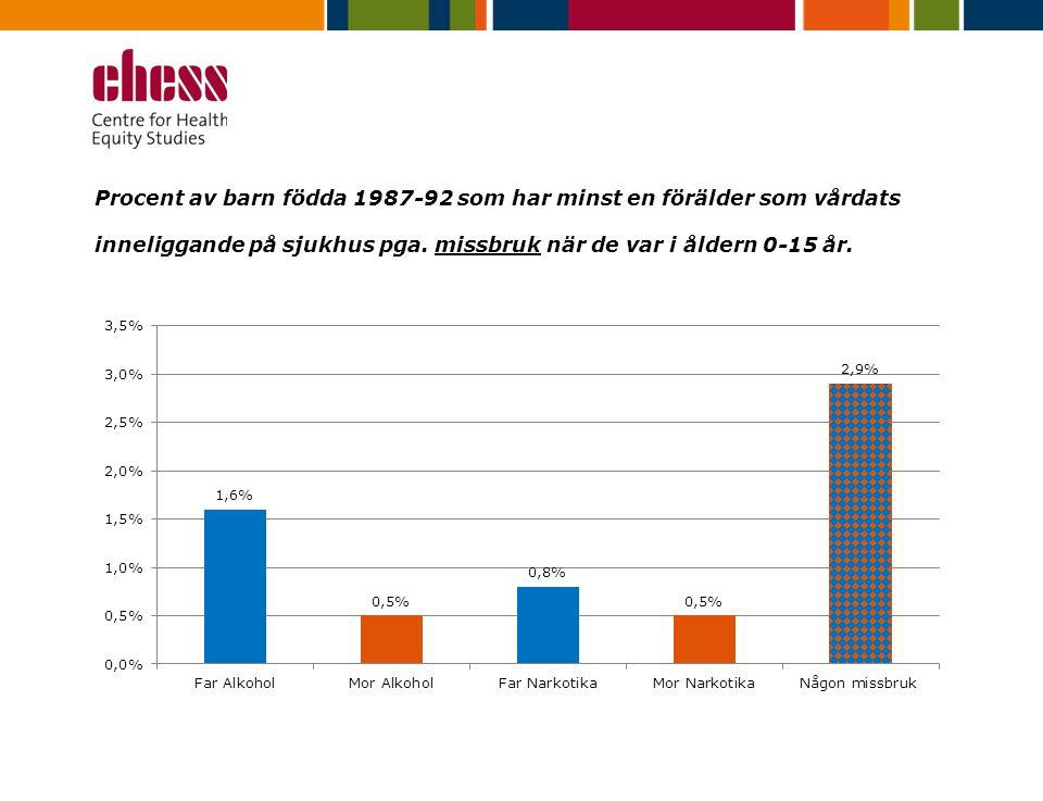 Procent av barn födda 1987-92 som har minst en förälder som vårdats inneliggande på sjukhus pga.