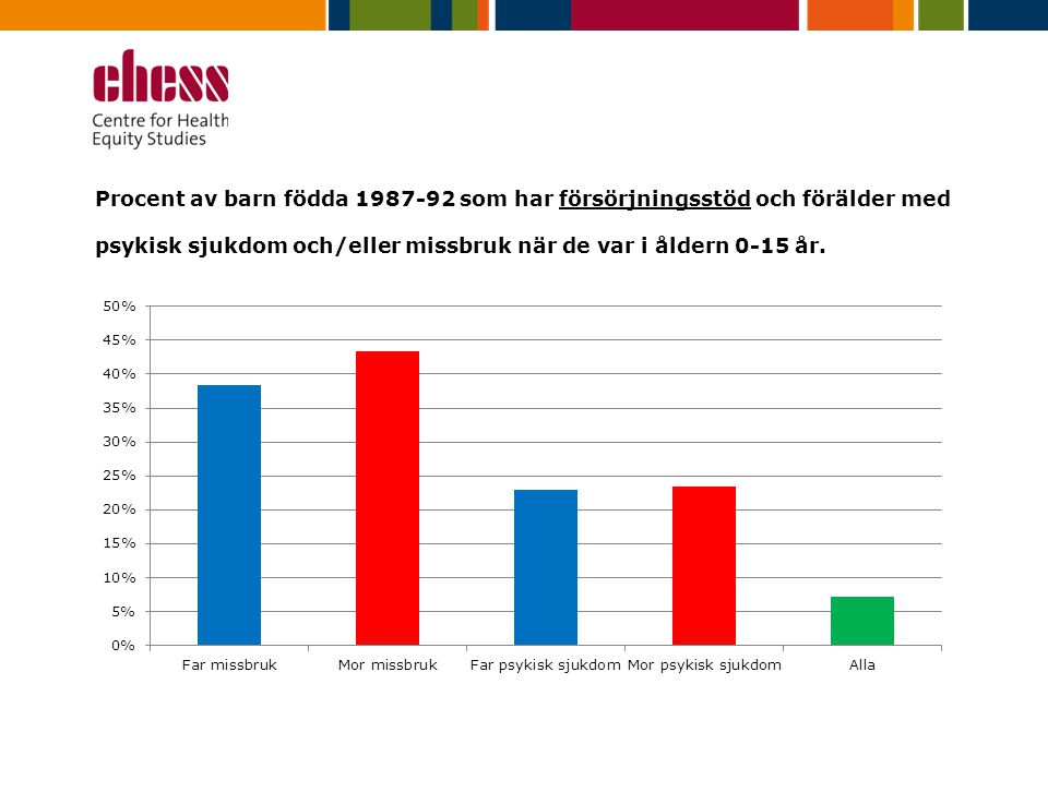 Procent av barn födda 1987-92 som har försörjningsstöd och förälder med psykisk sjukdom och/eller missbruk när de var i åldern 0-15 år.