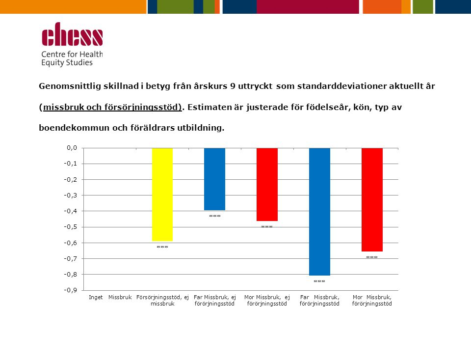Genomsnittlig skillnad i betyg från årskurs 9 uttryckt som standarddeviationer aktuellt år (missbruk och försörjningsstöd).
