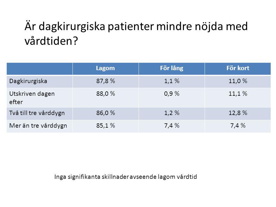 Är dagkirurgiska patienter mindre nöjda med vårdtiden
