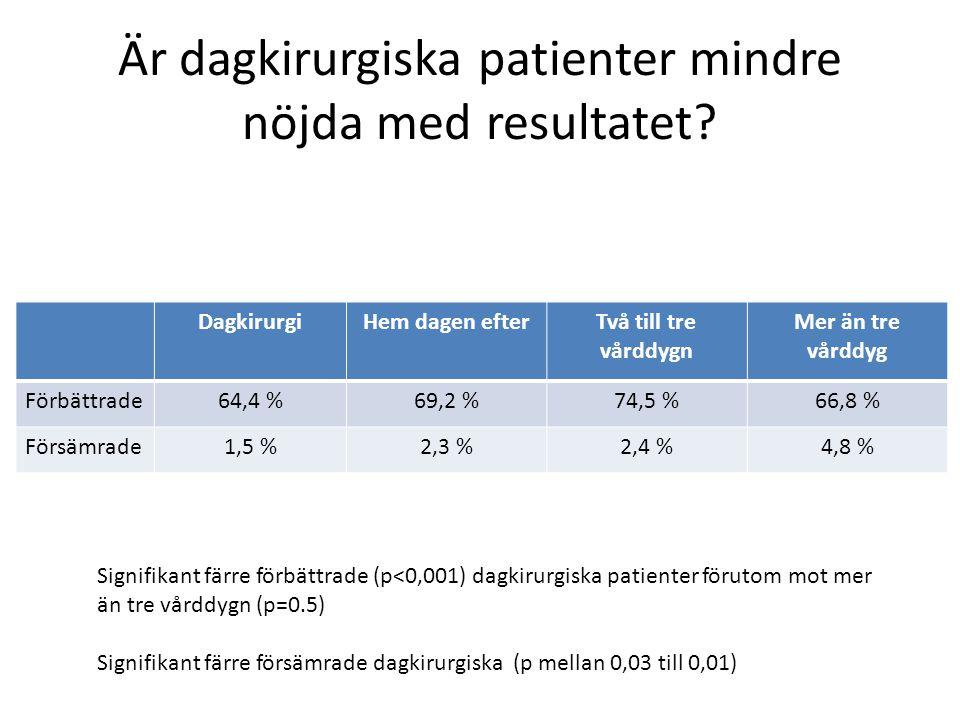 Är dagkirurgiska patienter mindre nöjda med resultatet