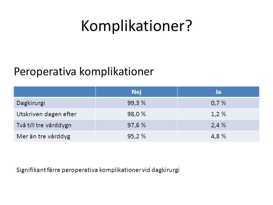 Komplikationer Peroperativa komplikationer Nej Ja Dagkirurgi 99,3 %