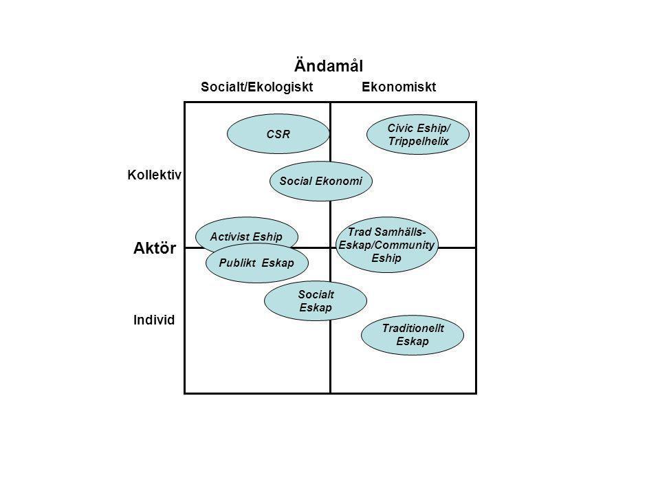 Ändamål Aktör Socialt/Ekologiskt Ekonomiskt Kollektiv Individ