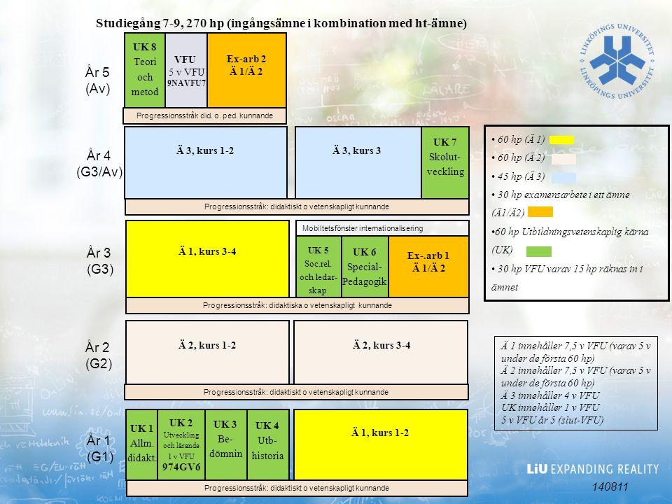 Studiegång 7-9, 270 hp (ingångsämne i kombination med ht-ämne)