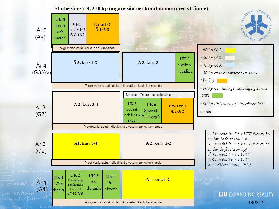 Studiegång 7-9, 270 hp (ingångsämne i kombination med vt-ämne)
