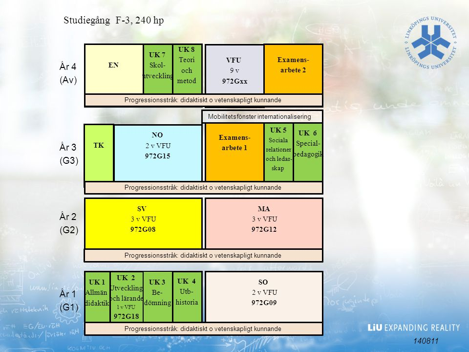 Studiegång F-3, 240 hp År 4 (Av) År 3 (G3) År 2 (G2) År 1 (G1) 140811