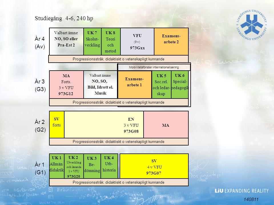 Studiegång 4-6, 240 hp År 4 (Av) År 3 (G3) År 2 (G2) År 1 (G1) 140811