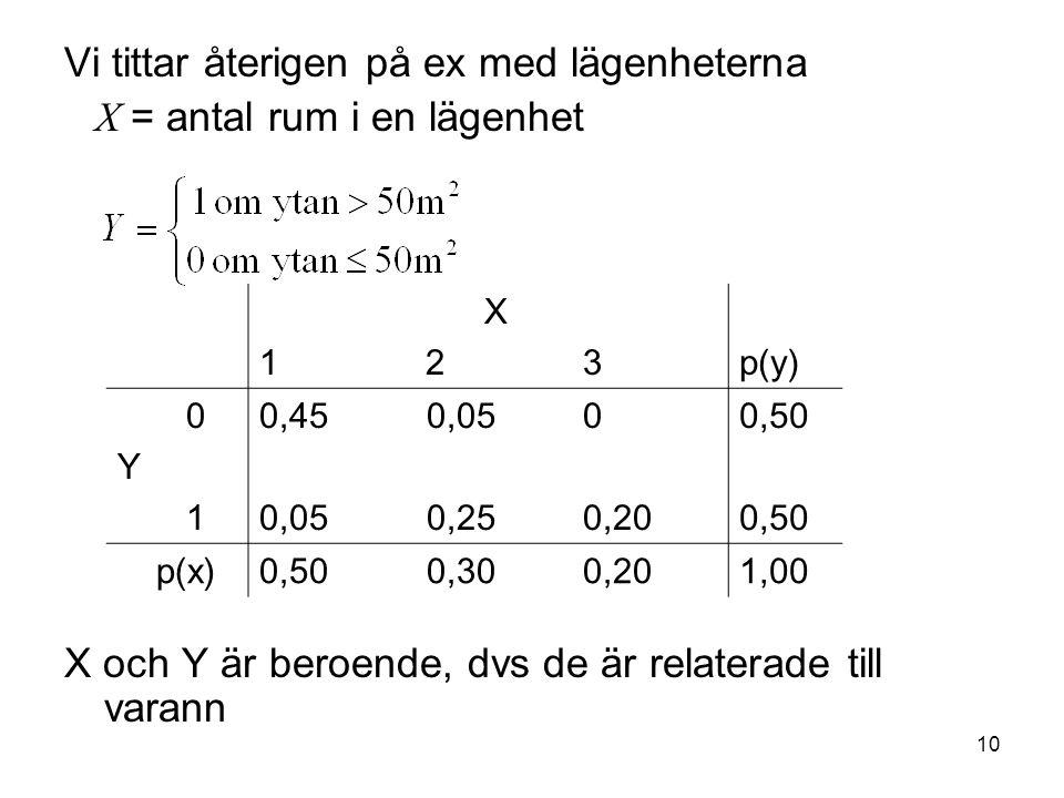 Vi tittar återigen på ex med lägenheterna X = antal rum i en lägenhet