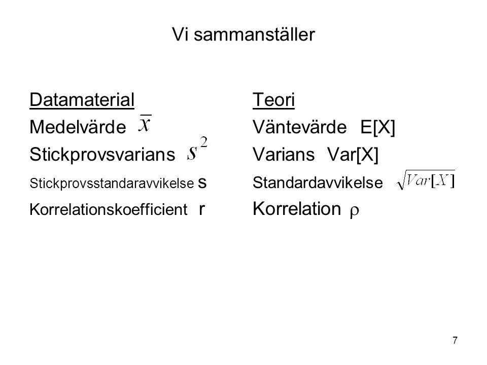Vi sammanställer Datamaterial Medelvärde Stickprovsvarians Teori