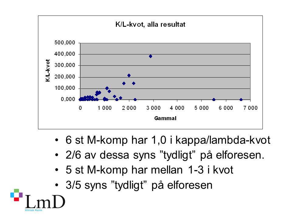 6 st M-komp har 1,0 i kappa/lambda-kvot