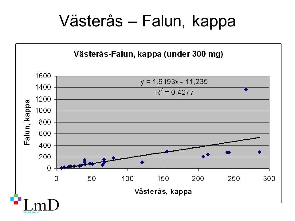 Västerås – Falun, kappa