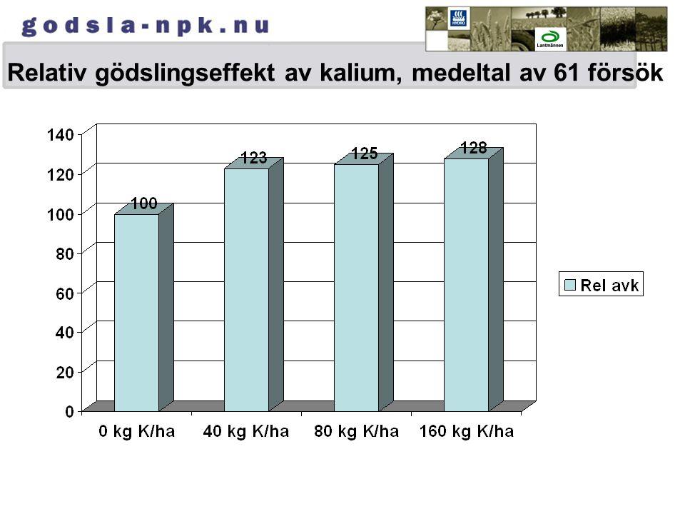 Relativ gödslingseffekt av kalium, medeltal av 61 försök