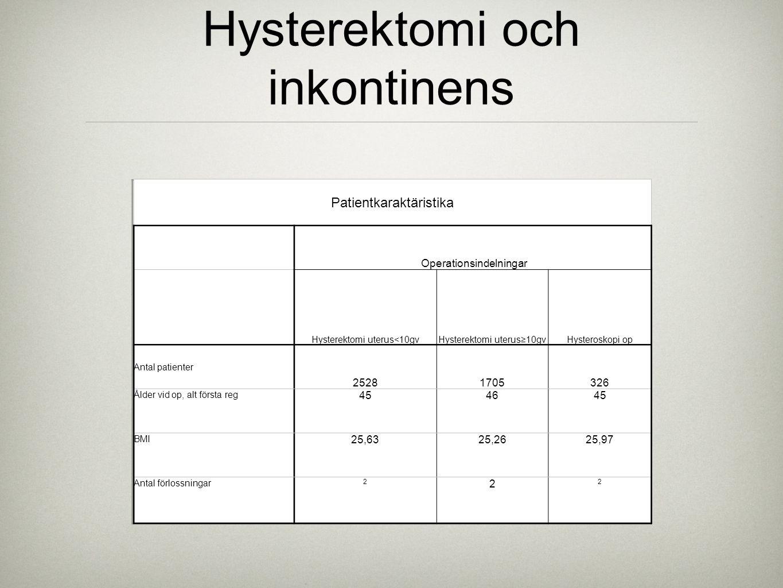 Hysterektomi och inkontinens
