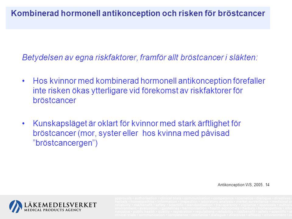 Kombinerad hormonell antikonception och risken för bröstcancer