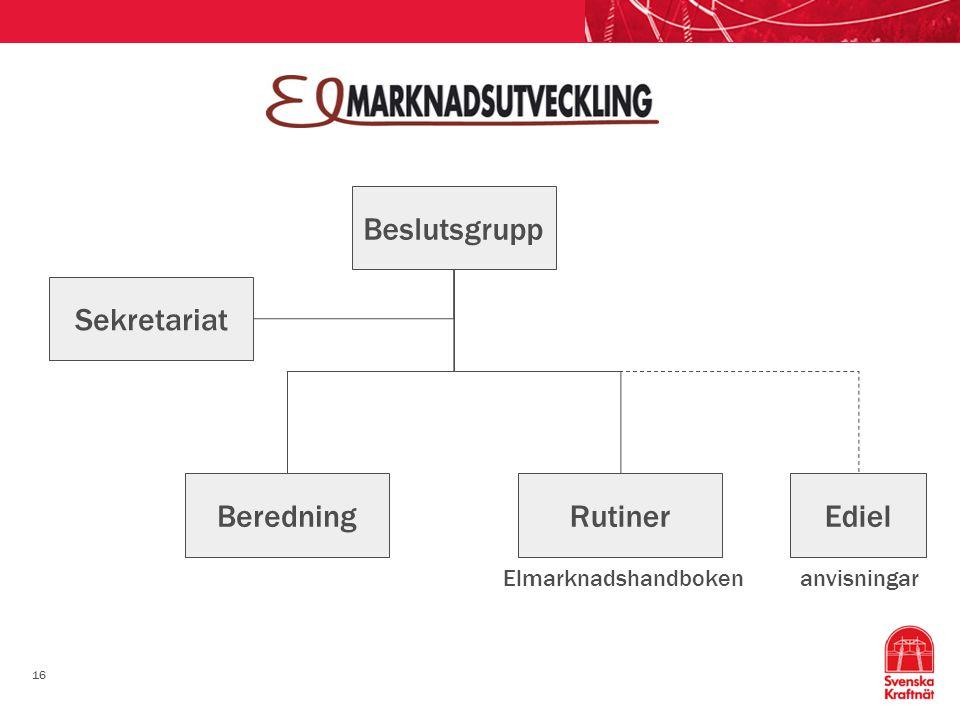 Beslutsgrupp Sekretariat Beredning Rutiner Ediel Elmarknadshandboken