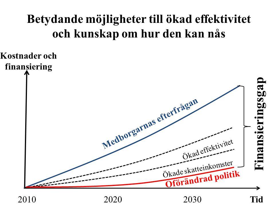 Kostnader och finansiering Medborgarnas efterfrågan