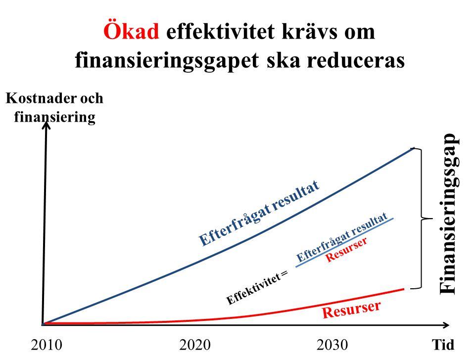 Ökad effektivitet krävs om finansieringsgapet ska reduceras