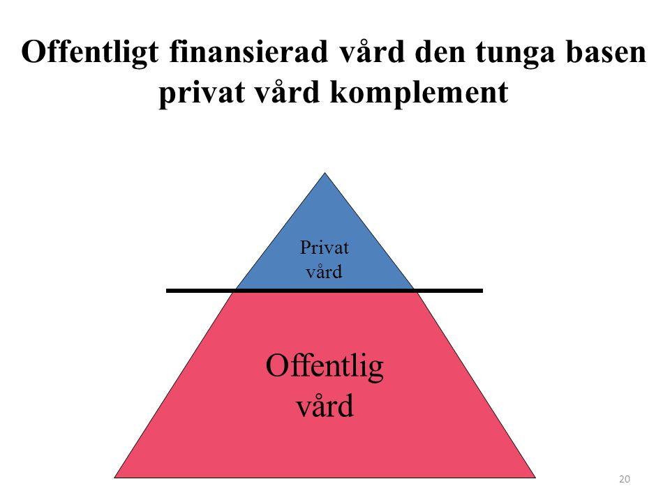 Offentligt finansierad vård den tunga basen privat vård komplement