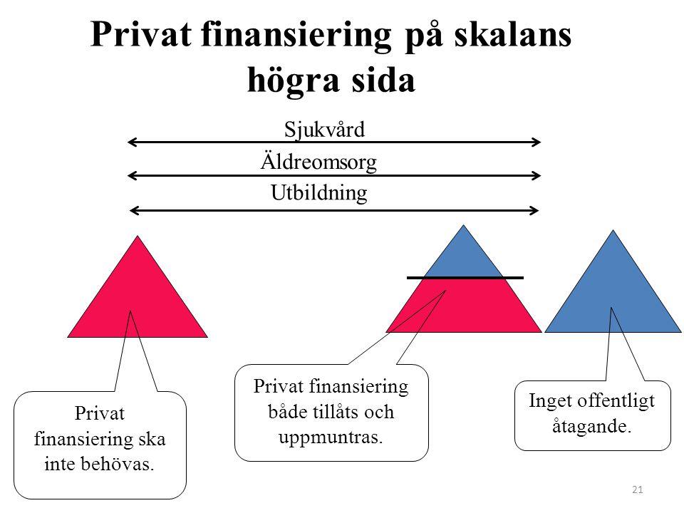 Privat finansiering på skalans högra sida