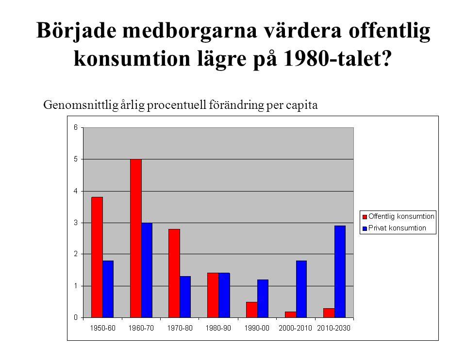 Började medborgarna värdera offentlig konsumtion lägre på 1980-talet