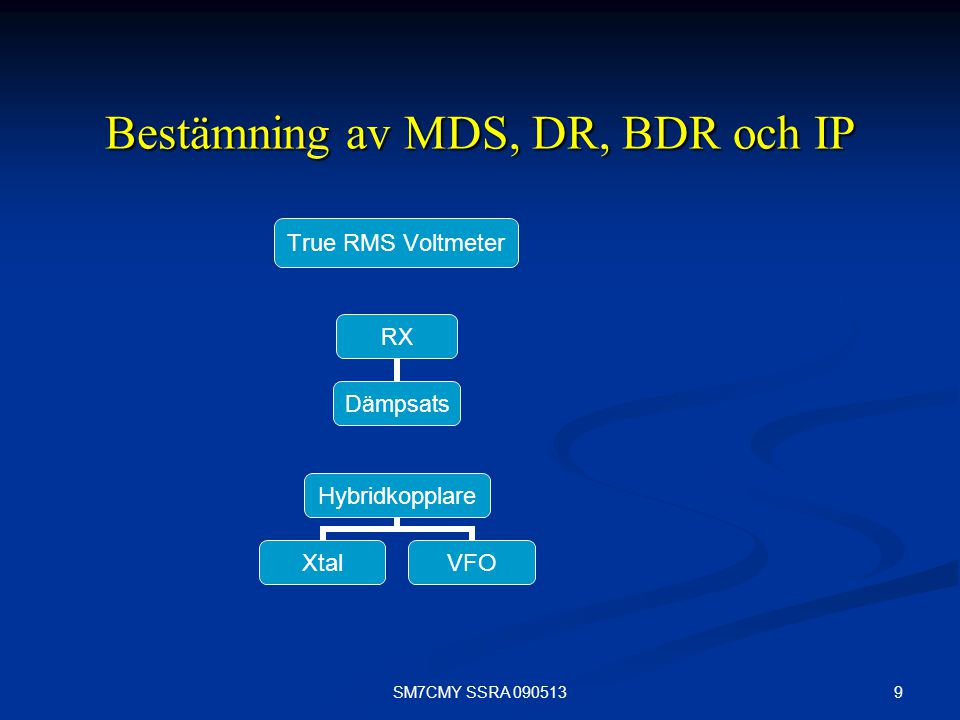 Bestämning av MDS, DR, BDR och IP