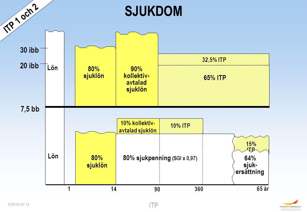 SJUKDOM ITP 1 och 2 30 ibb 20 ibb 7,5 bb Lön 80% sjuklön 90%