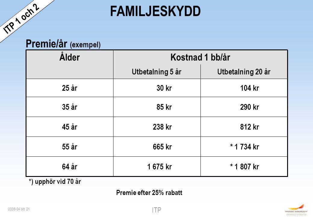 FAMILJESKYDD Premie/år (exempel) ITP 1 och 2 ITP 1 Ålder