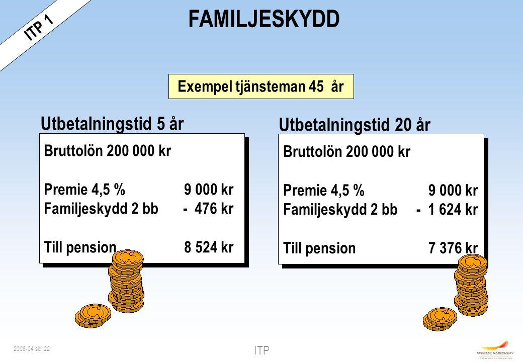 FAMILJESKYDD Utbetalningstid 5 år Utbetalningstid 20 år Avd 2 ITP 1