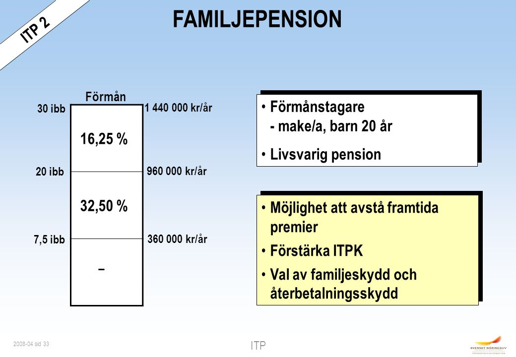 FAMILJEPENSION - ITP 2 16,25 % 32,50 %
