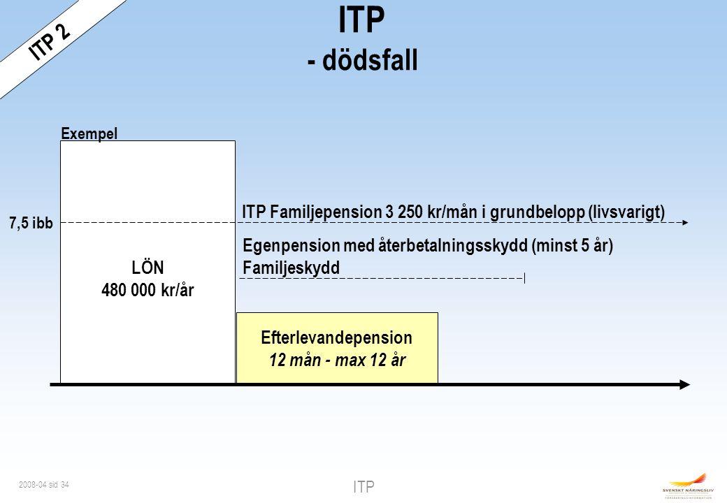 ITP - dödsfall ITP 2 LÖN 480 000 kr/år