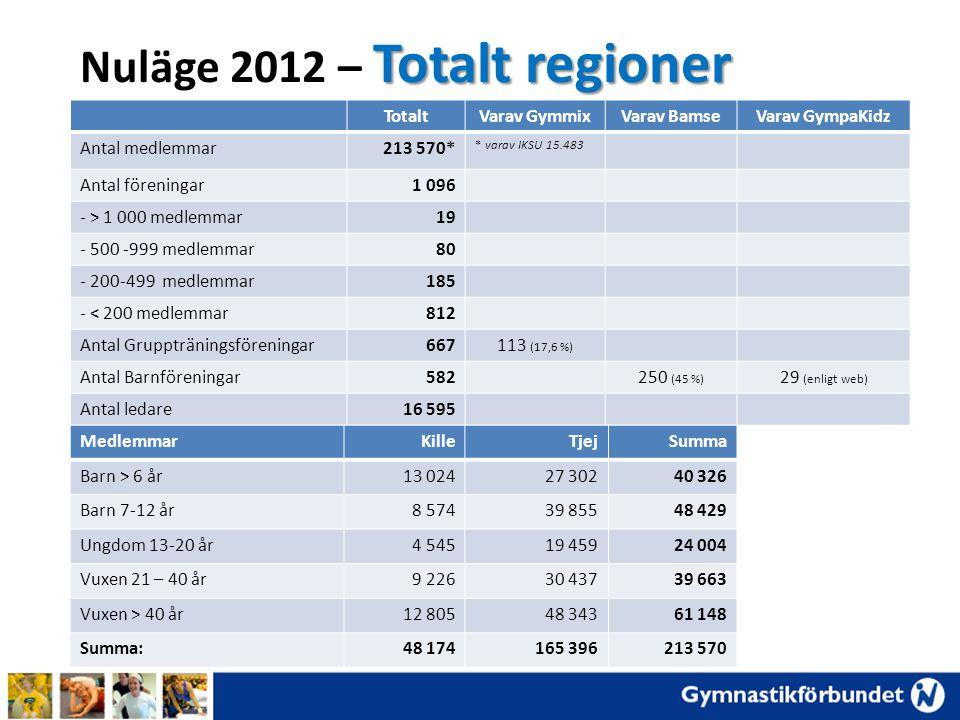 Nuläge 2012 – Totalt regioner