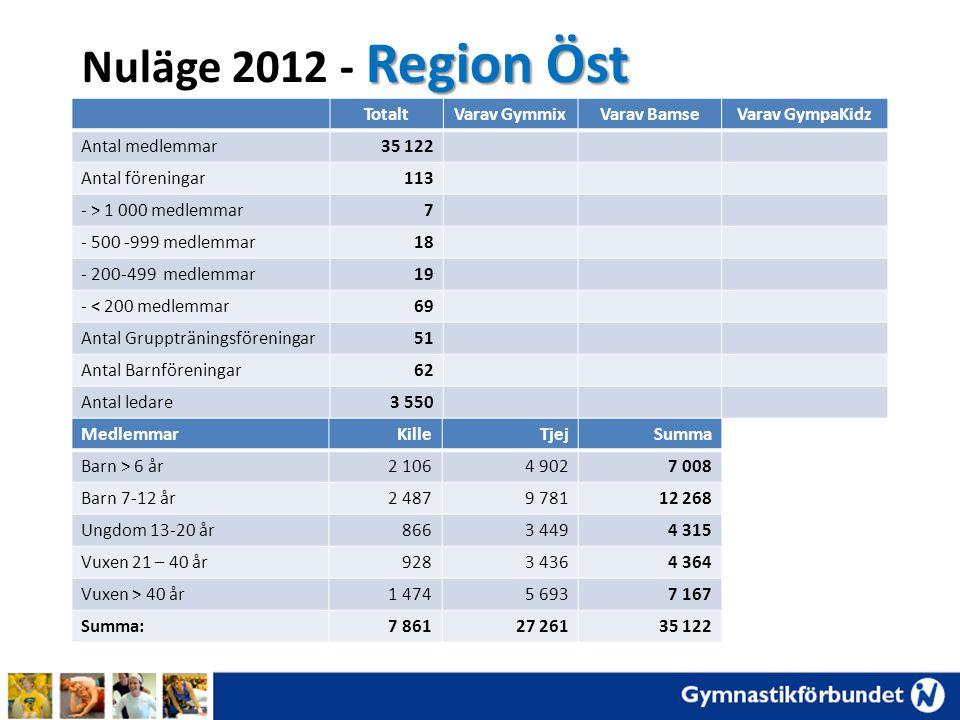 Nuläge 2012 - Region Öst Totalt Varav Gymmix Varav Bamse