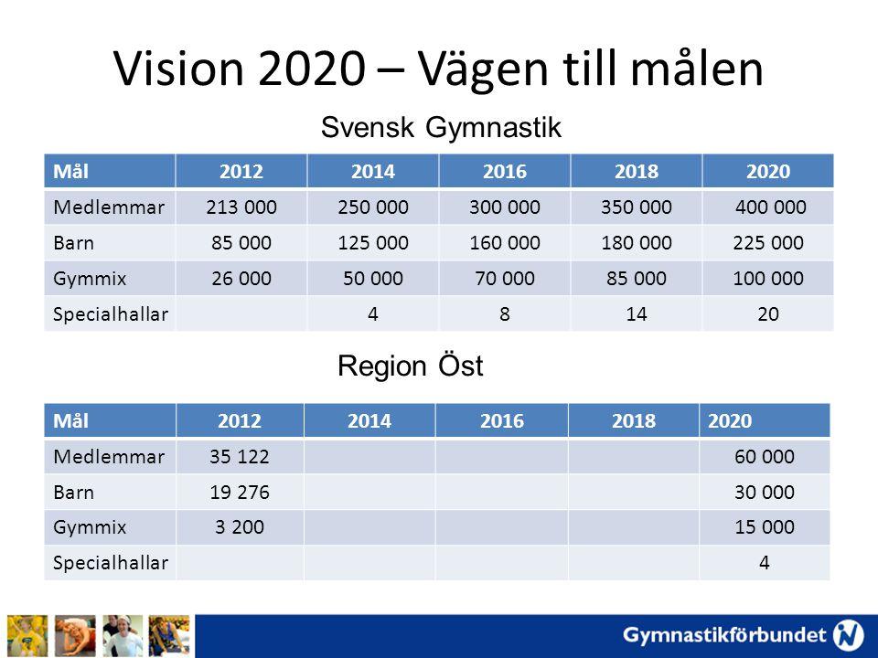 Vision 2020 – Vägen till målen