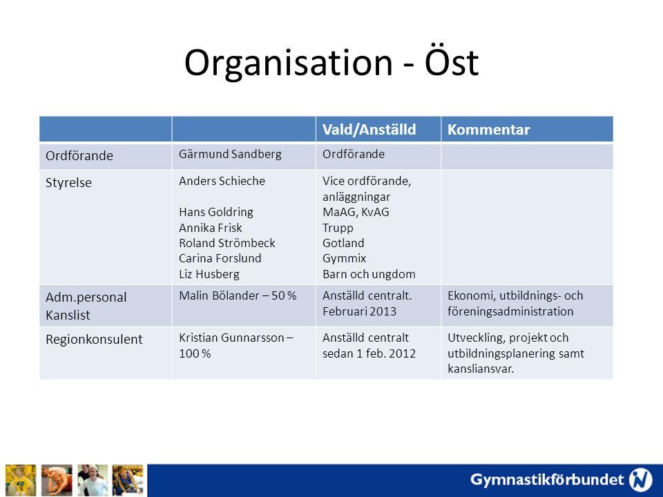 Organisation - Öst Vald/Anställd Kommentar Ordförande Styrelse