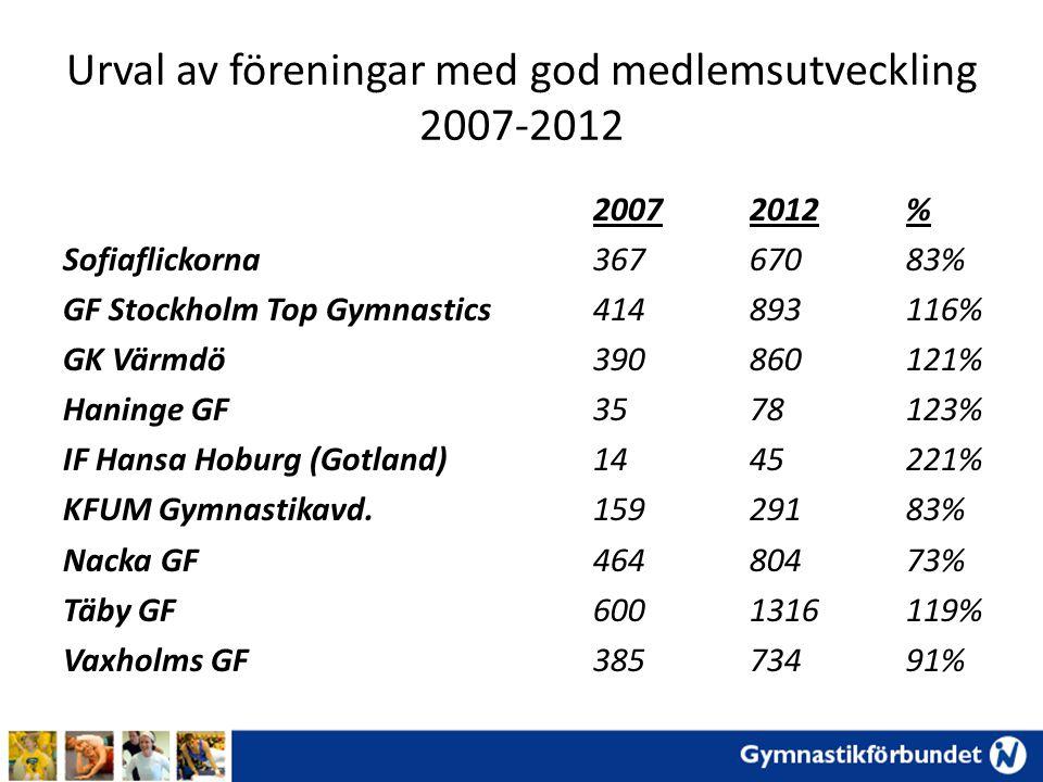 Urval av föreningar med god medlemsutveckling 2007-2012