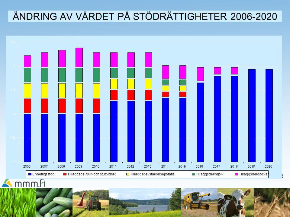 ÄNDRING AV VÄRDET PÅ STÖDRÄTTIGHETER 2006-2020