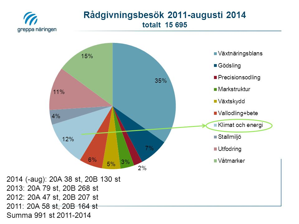 Rådgivningsbesök 2011-augusti 2014 totalt 15 695
