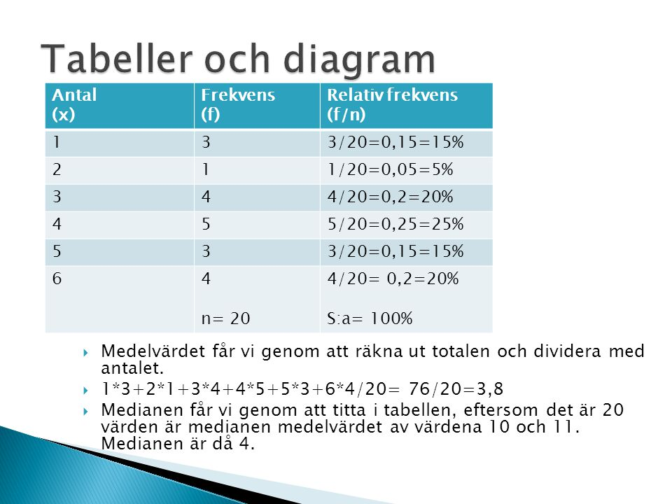 Tabeller och diagram Antal. (x) Frekvens. (f) Relativ frekvens. (f/n) 1. 3. 3/20=0,15=15% 2.